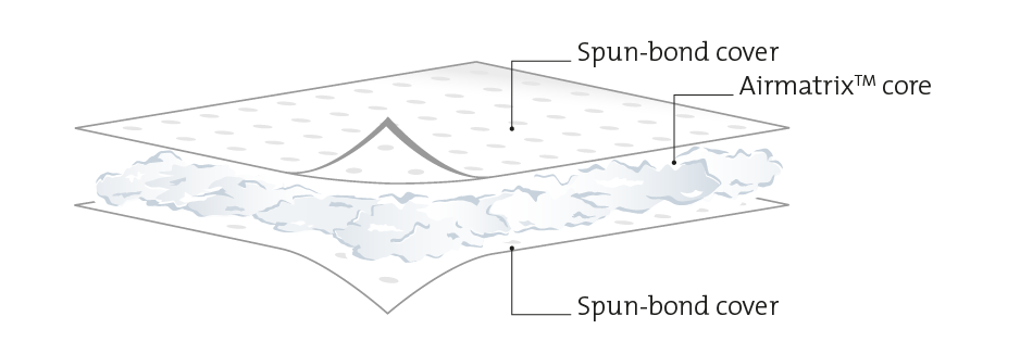 exploded diagram of double sided lamination sorbent layers