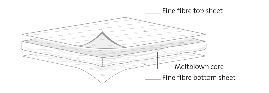 exploded diagram of fine fibre sorbent layers
