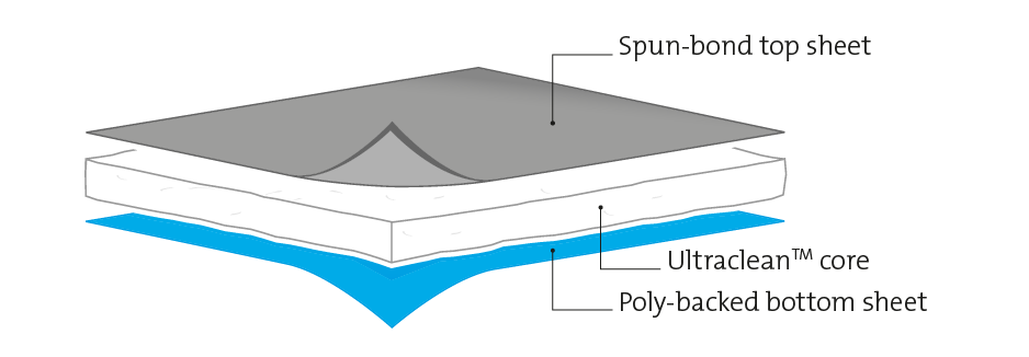 exploded diagram of single lamination poly-backed sorbent layers